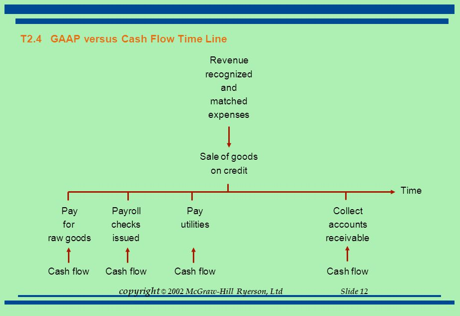 T2.4 GAAP versus Cash Flow Time Line