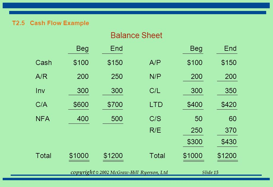 Balance Sheet Beg End Beg End Cash $100 $150 A/P $100 $150