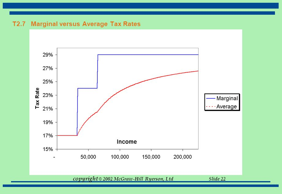 T2.7 Marginal versus Average Tax Rates