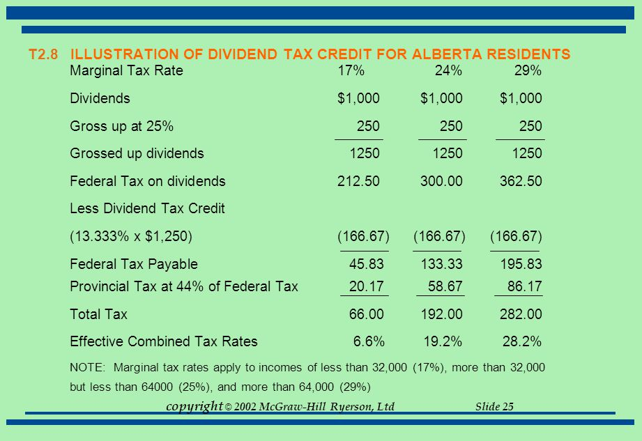T2.8 ILLUSTRATION OF DIVIDEND TAX CREDIT FOR ALBERTA RESIDENTS