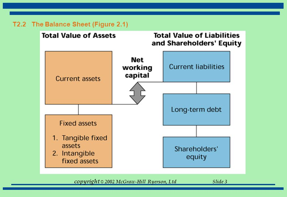 T2.2 The Balance Sheet (Figure 2.1)