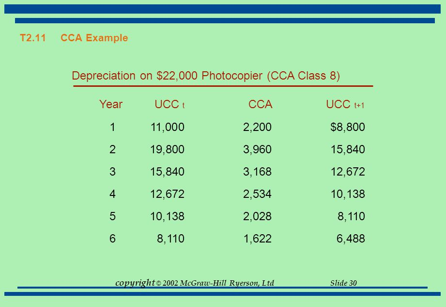Depreciation on $22,000 Photocopier (CCA Class 8)