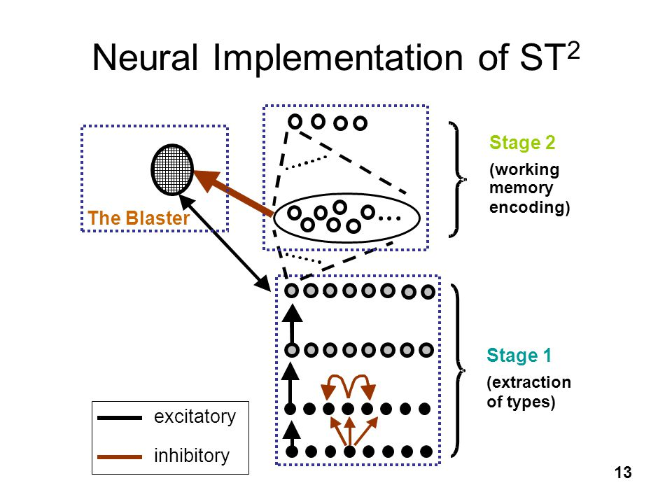 Neural Implementation of ST2