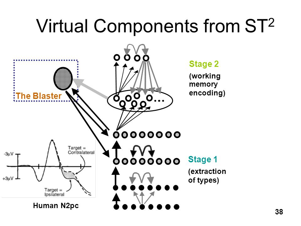 Virtual Components from ST2