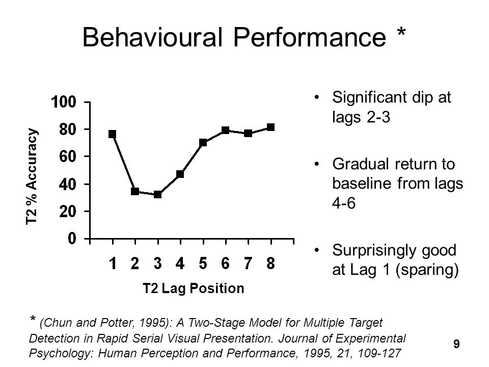 Behavioural Performance *