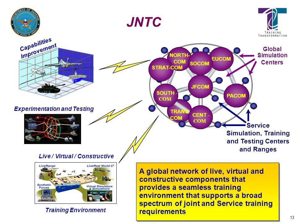 JNTC Capabilities. Improvement. Global. Simulation. Centers. NORTH- COM. EUCOM. EUCOM. EUCOM.