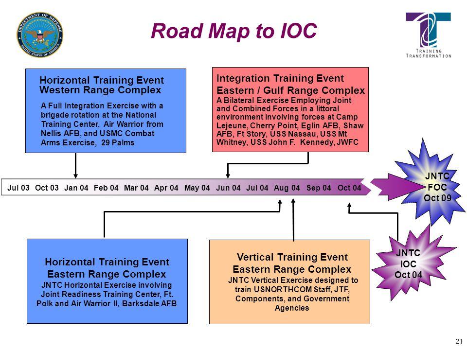 Vertical Training Event Horizontal Training Event