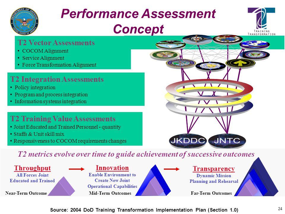 Performance Assessment Concept