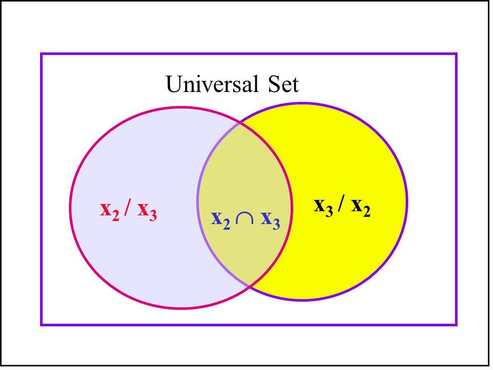 Universal Set B x3 / x2 x2 / x3 x2  x3