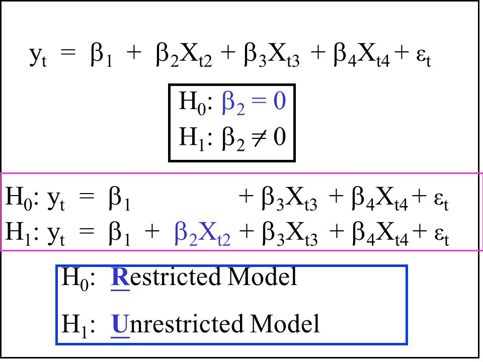 yt = 1 + 2Xt2 + 3Xt3 + 4Xt4 + εt H0: 2 = 0. H1: 2 = 0. H0: yt = 1 + 3Xt3 + 4Xt4 + εt.