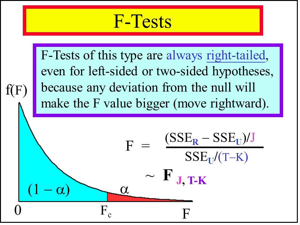 F-Tests f(F) F = ~ F J, T-K   F