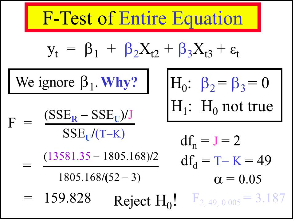F-Test of Entire Equation