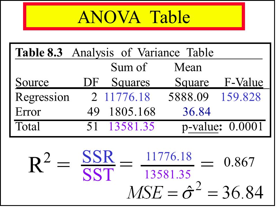 R2 = = ANOVA Table SSR SST 0.867 Table 8.3 Analysis of Variance Table
