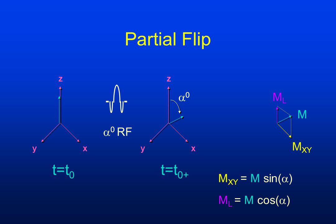 Partial Flip t=t0 t=t0+ 0 ML M 0 RF MXY MXY = M sin() ML = M cos()