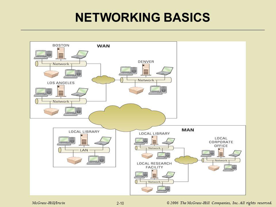 NETWORKING BASICS Figure T2.1 – LAN, WAN, and MAN Network Diagram