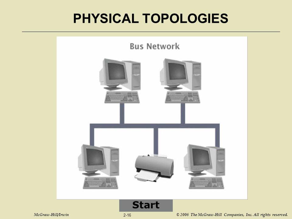 PHYSICAL TOPOLOGIES Start