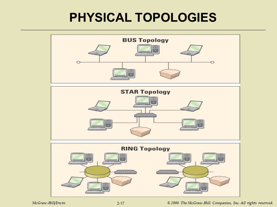 PHYSICAL TOPOLOGIES Figure T2.2 – Bus, Star, and Ring Topology
