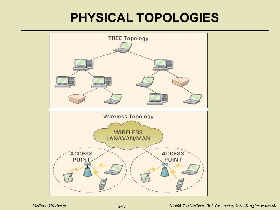 PHYSICAL TOPOLOGIES Figure T2.3 – Tree and Wireless Topology