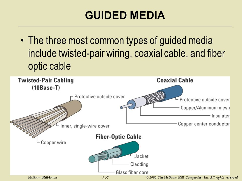 GUIDED MEDIA The three most common types of guided media include twisted-pair wiring, coaxial cable, and fiber optic cable.