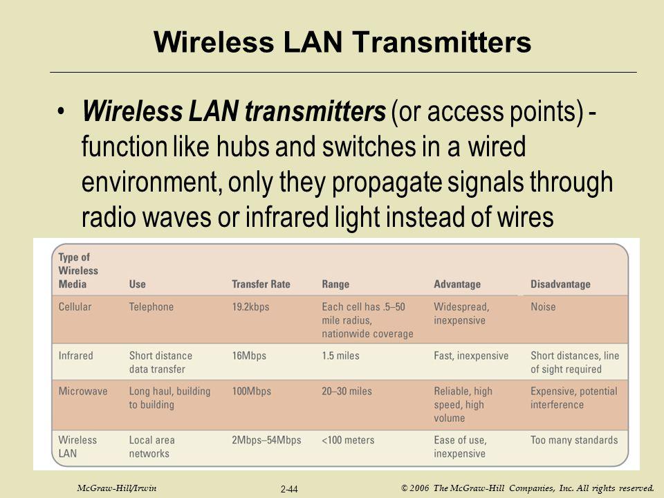 Wireless LAN Transmitters