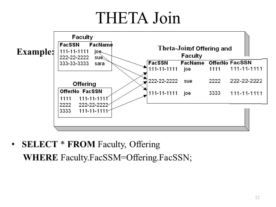 THETA Join Example: SELECT * FROM Faculty, Offering