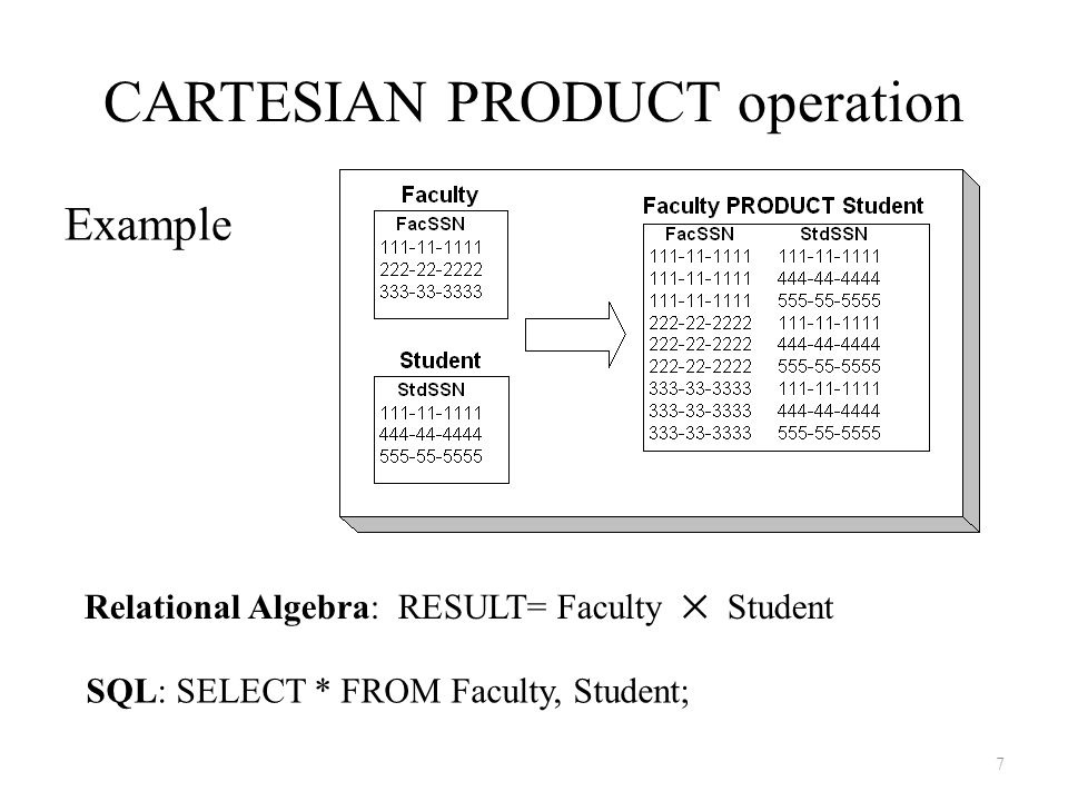 CARTESIAN PRODUCT operation
