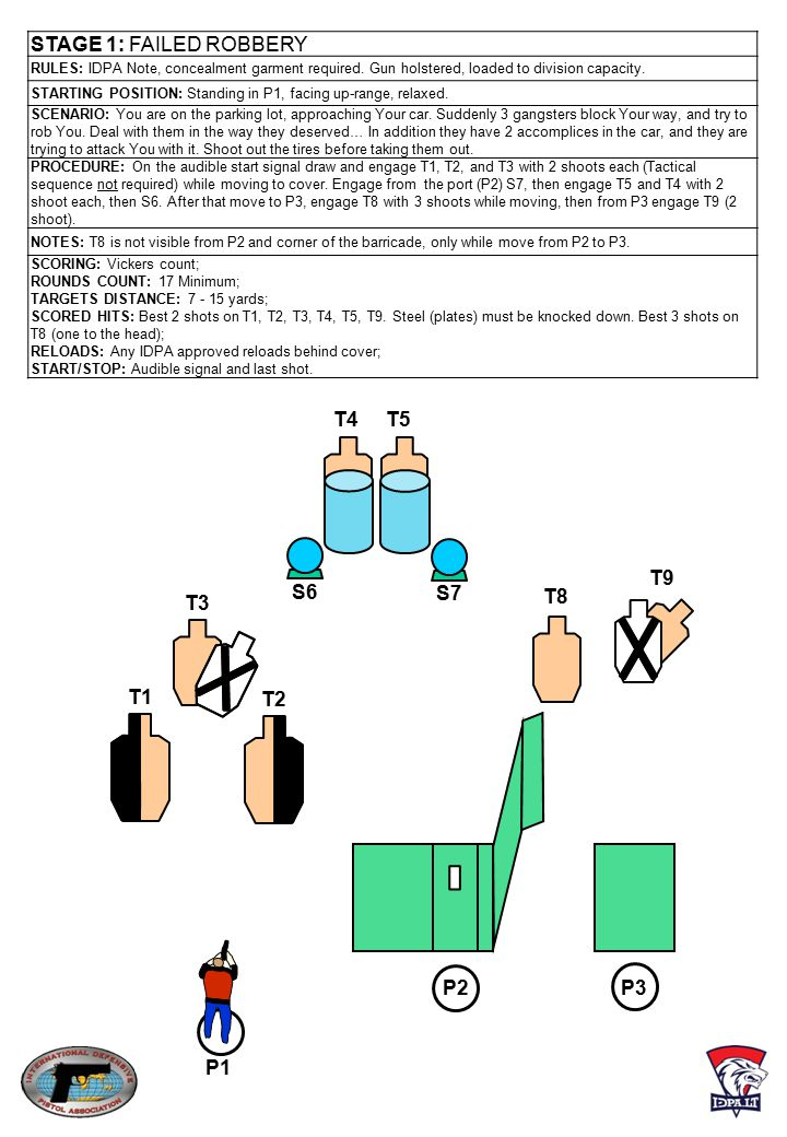STAGE 1: FAILED ROBBERY T4 T5 T9 S6 S7 T3 T8 T1 T2 P2 P3 P1