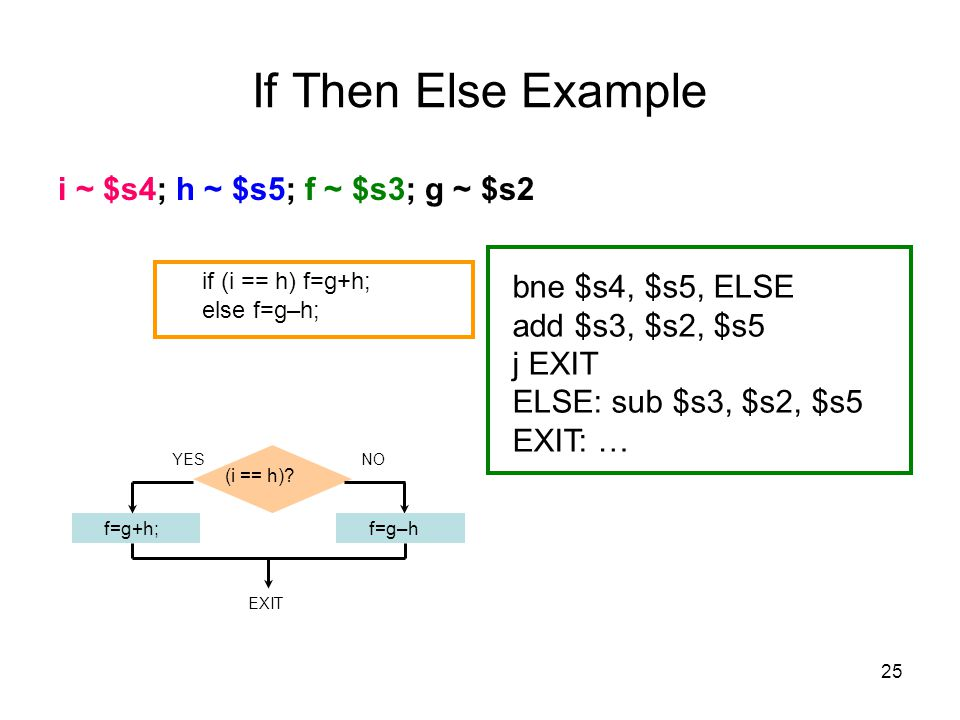 If Then Else Example i ~ $s4; h ~ $s5; f ~ $s3; g ~ $s2