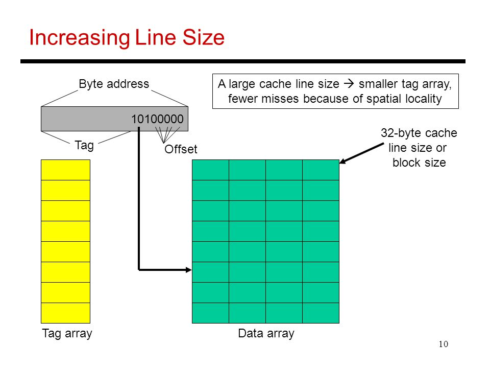 Increasing Line Size Byte address