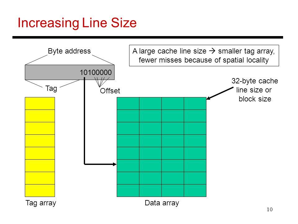 Increasing Line Size Byte address