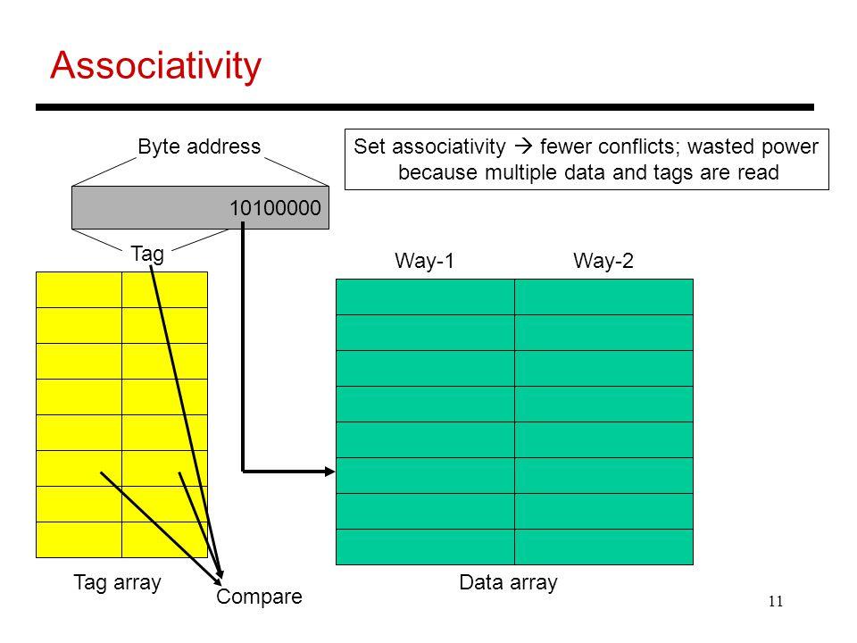 Associativity Byte address