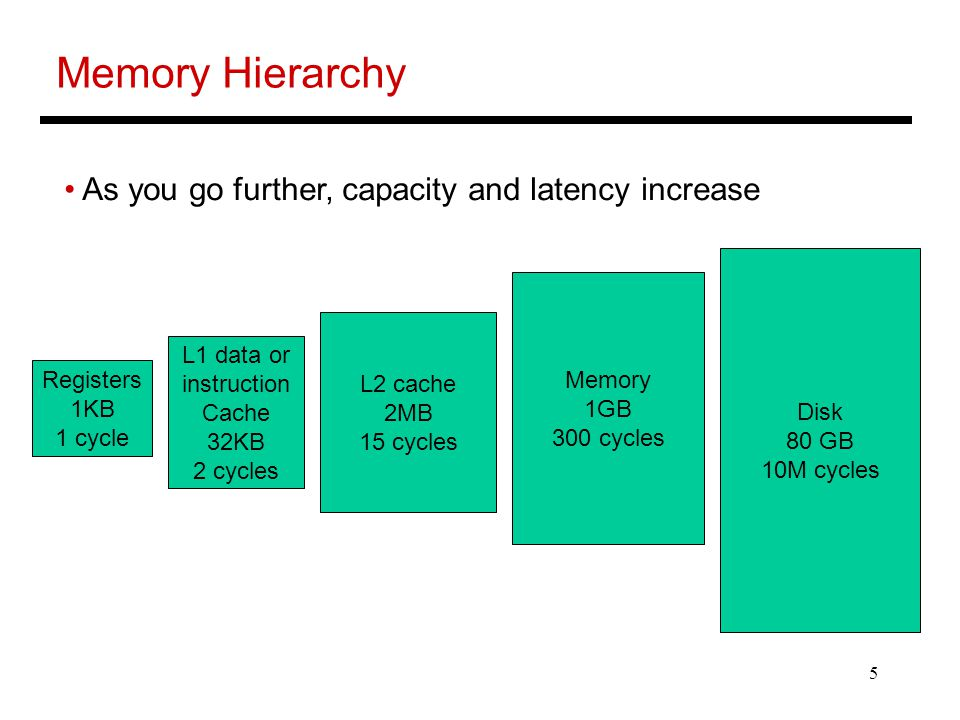 Memory Hierarchy As you go further, capacity and latency increase
