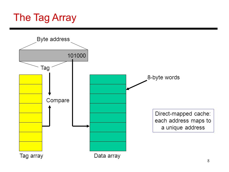 The Tag Array Byte address Tag 8-byte words Compare