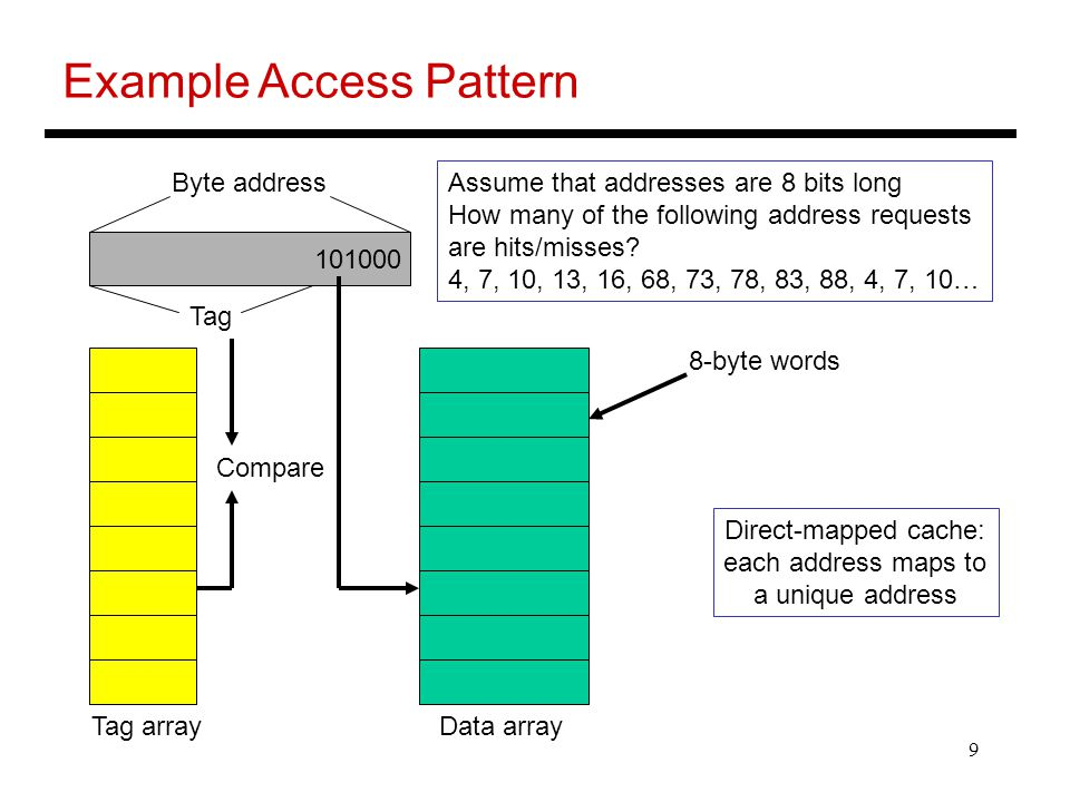 Example Access Pattern