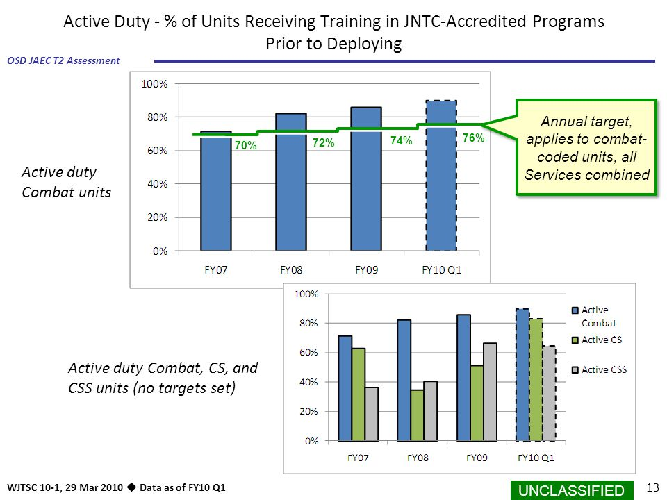 Annual target, applies to combat-coded units, all Services combined