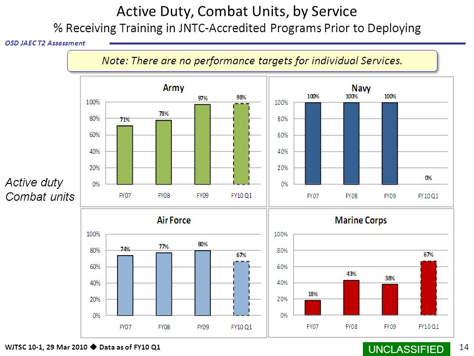 Note: There are no performance targets for individual Services.