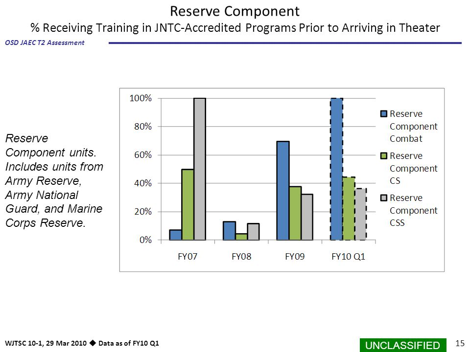 Reserve Component % Receiving Training in JNTC-Accredited Programs Prior to Arriving in Theater