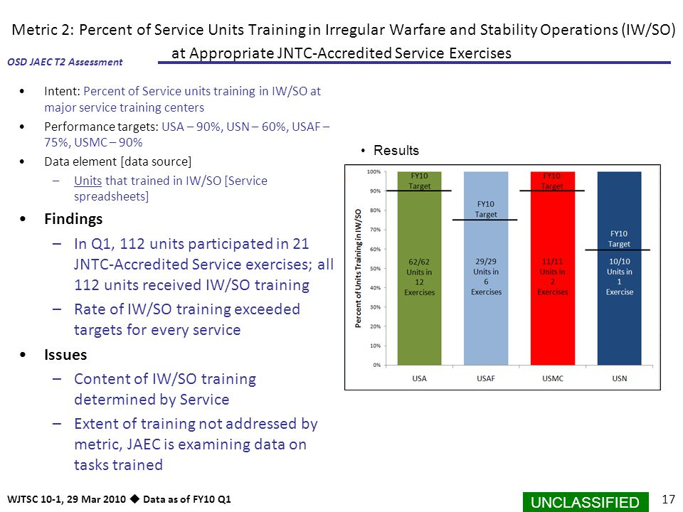 Rate of IW/SO training exceeded targets for every service Issues
