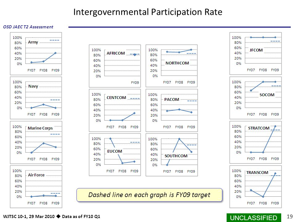 Intergovernmental Participation Rate