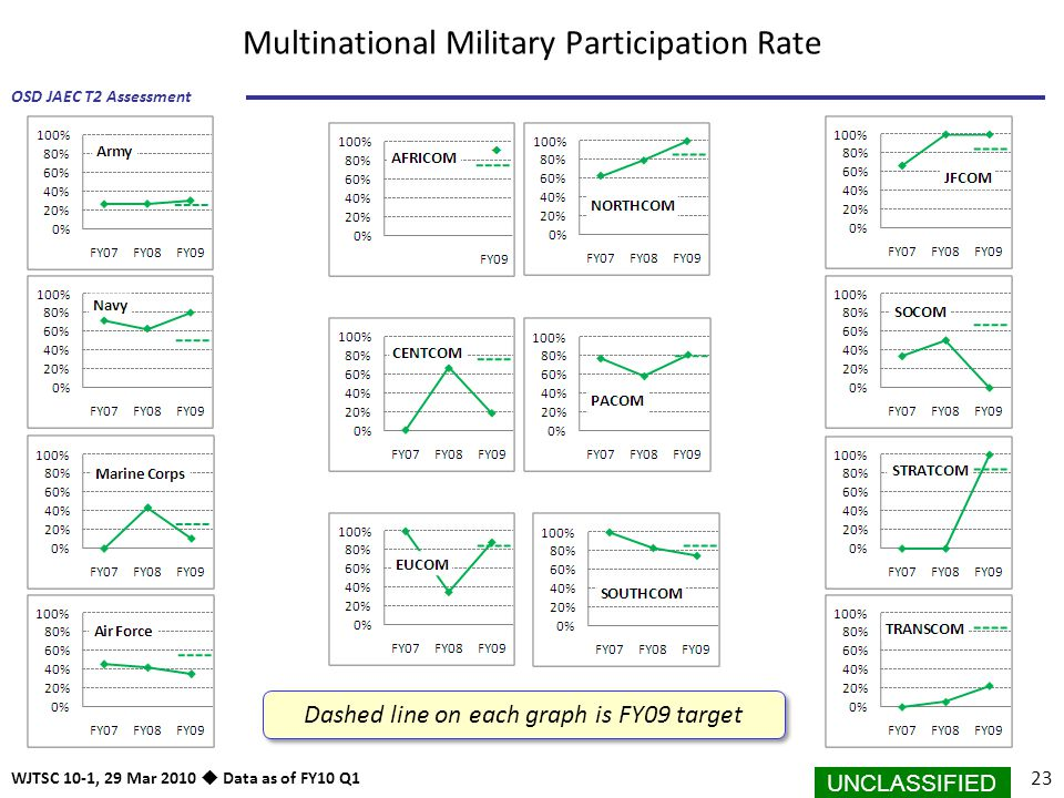 Multinational Military Participation Rate