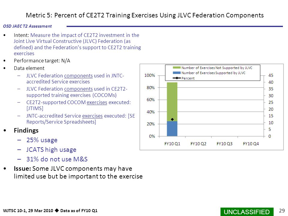 Metric 5: Percent of CE2T2 Training Exercises Using JLVC Federation Components