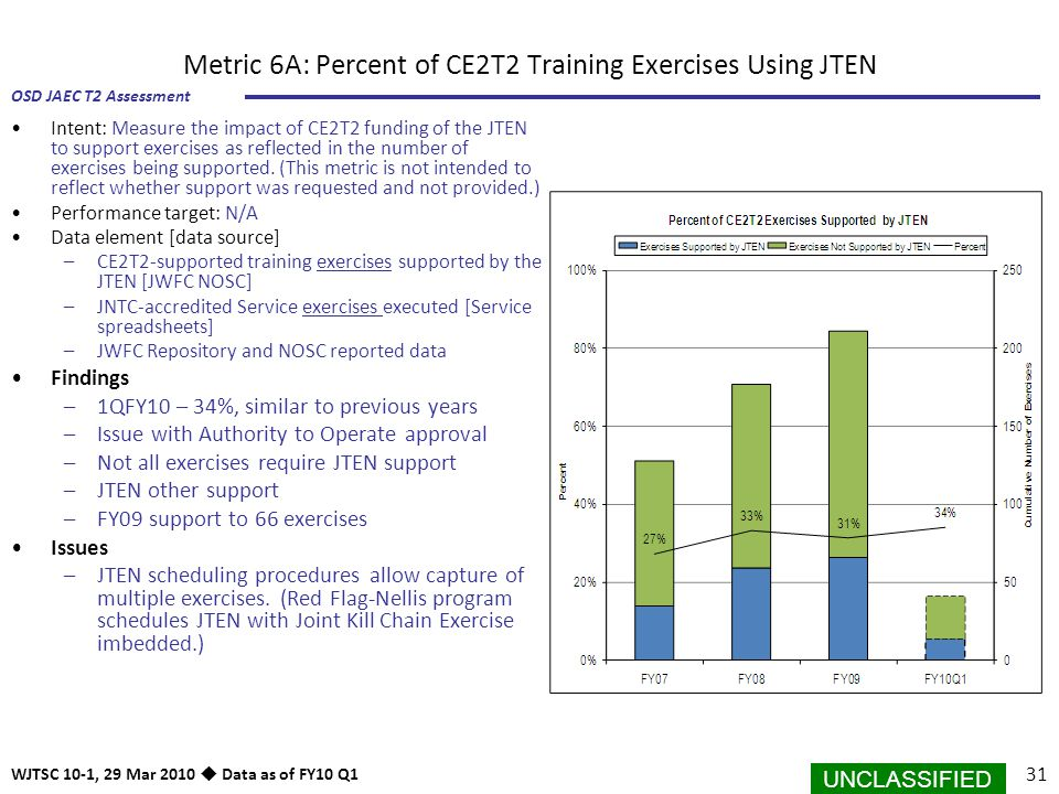 Metric 6A: Percent of CE2T2 Training Exercises Using JTEN
