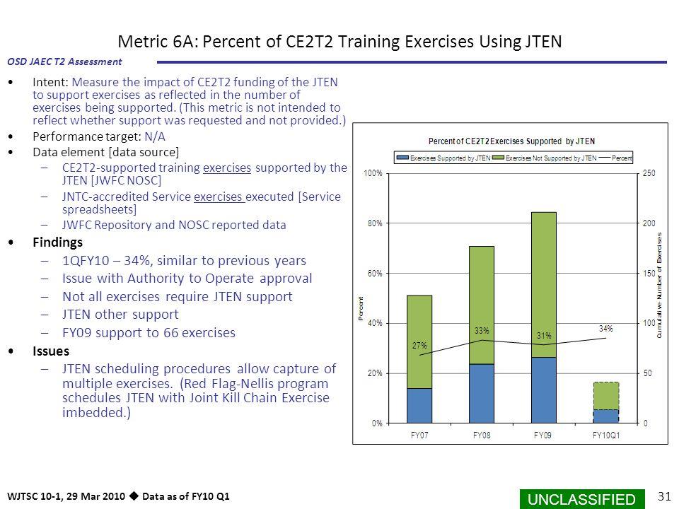 Metric 6A: Percent of CE2T2 Training Exercises Using JTEN