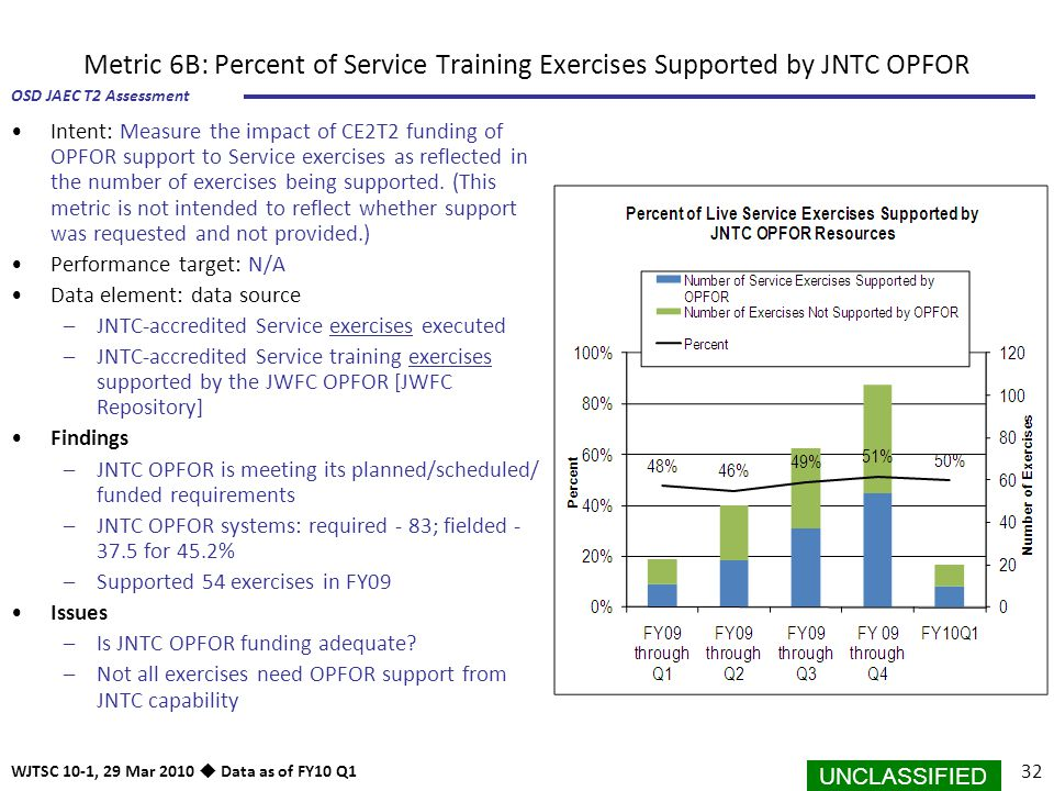 Metric 6B: Percent of Service Training Exercises Supported by JNTC OPFOR