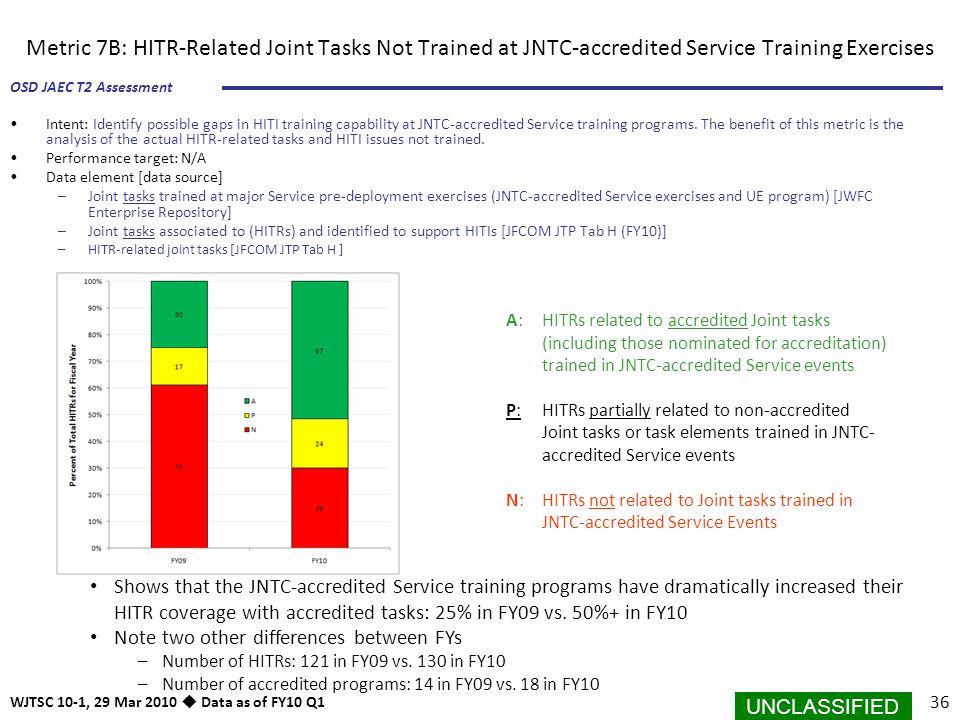 Metric 7B: HITR-Related Joint Tasks Not Trained at JNTC-accredited Service Training Exercises