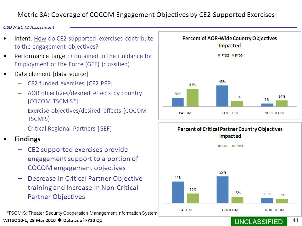 Metric 8A: Coverage of COCOM Engagement Objectives by CE2-Supported Exercises