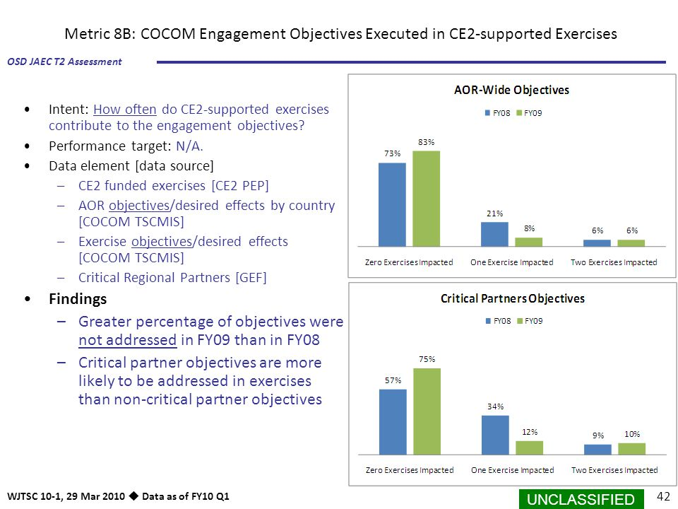 Metric 8B: COCOM Engagement Objectives Executed in CE2-supported Exercises