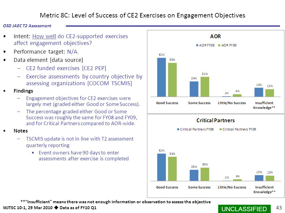Metric 8C: Level of Success of CE2 Exercises on Engagement Objectives