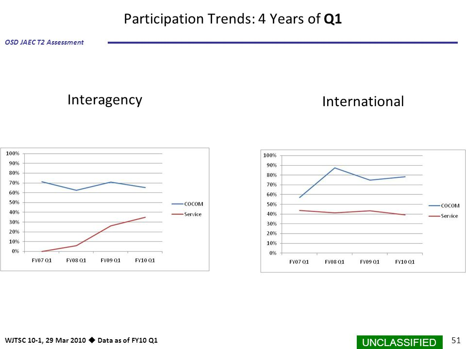 Participation Trends: 4 Years of Q1