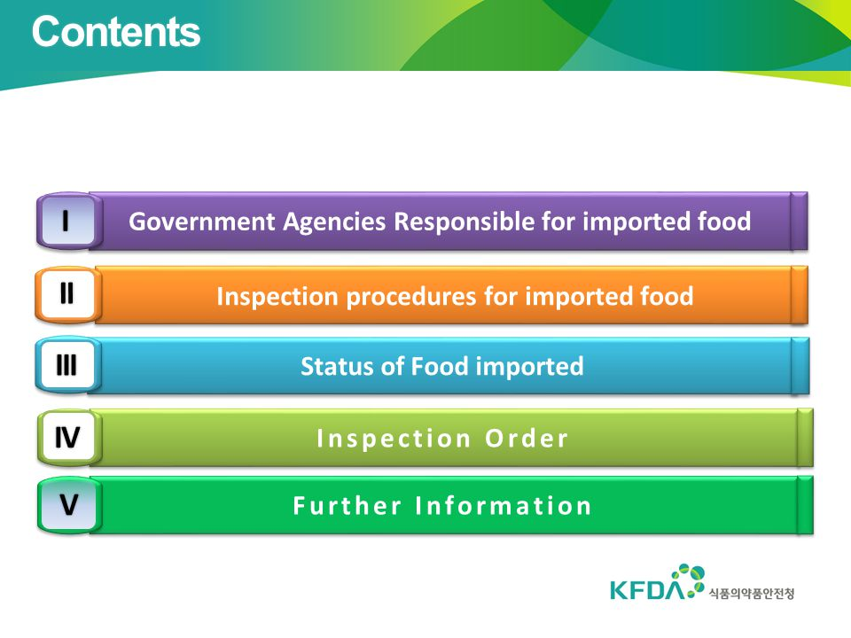 Contents Government Agencies Responsible for imported food. I. Inspection procedures for imported food.